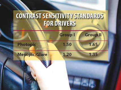 ICO Contrast Sensitivity Standards for Drivers